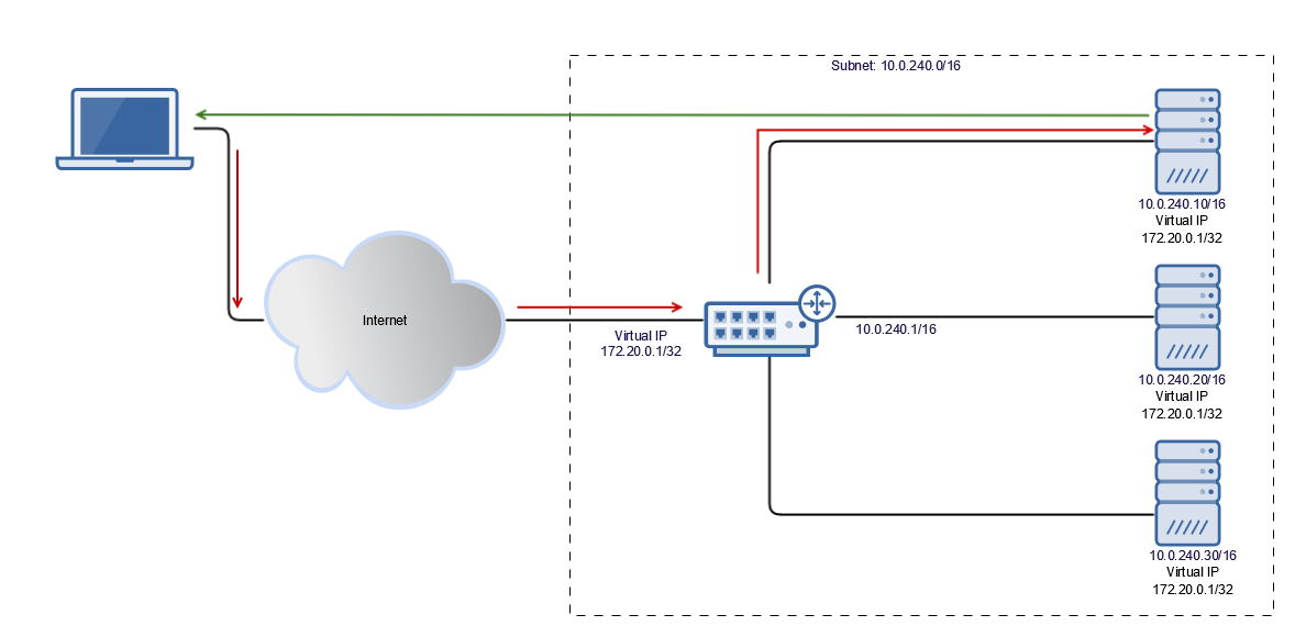 Load Balancing Methods Routing